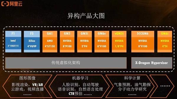 单颗物理GPU太贵?阿里云发布云上首个轻量级GPU实例