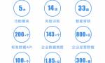 """银行为何纷纷引入机器人 合合信息""""企e开""""上线解决四大业务痛点"""