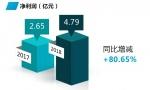 四维图新发布2018年年报:深入布局未来潜力市场,研发占营收比超50%