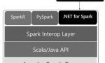 微软发布 .NET for Apache Spark 首个预览版