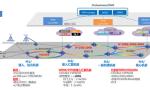 中国电信基于OTN的5G承载技术和方案进展