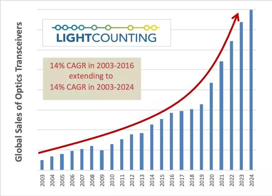 LightCounting:三方面因素将影响全球光模块销售增长
