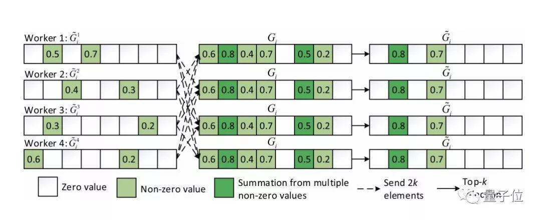 提升12倍!香港浸会大学与MassGrid发布低带宽高效AI训练
