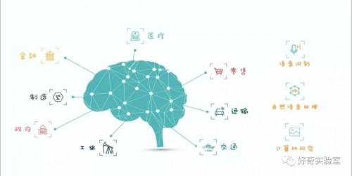 零基础玩转AI,华为云ModelArts让未来生活触手可及