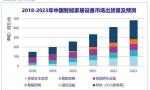 全球智能家居市场将同比增长27%,家庭安全占据主导