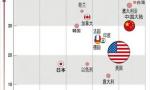 世界顶级人工智能研发人才多集中于美国 中国仅占10%