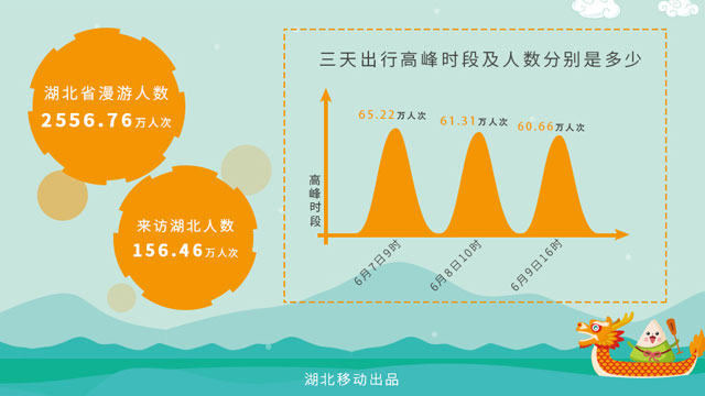 湖北移动大数据:男性出游热情明显高于女性