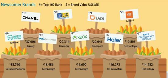 成功转型物联网生态 海尔荣登BrandZ 2019年全球品牌百强榜