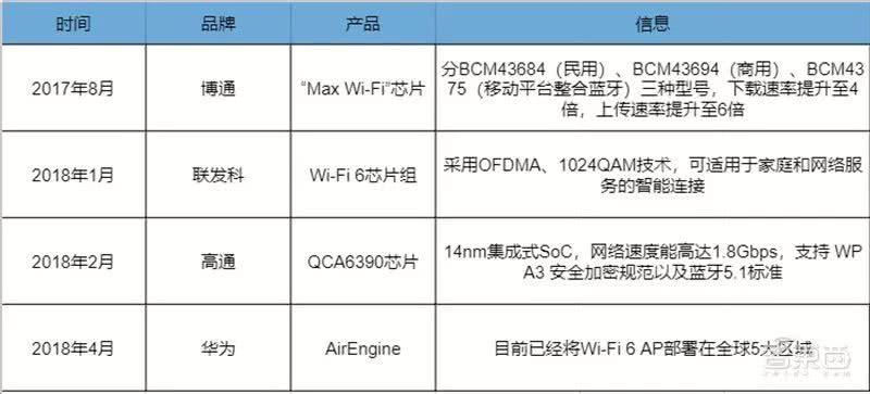 比5G商用落地更快的肥肉 三大芯片巨头鏖战Wi-Fi 6