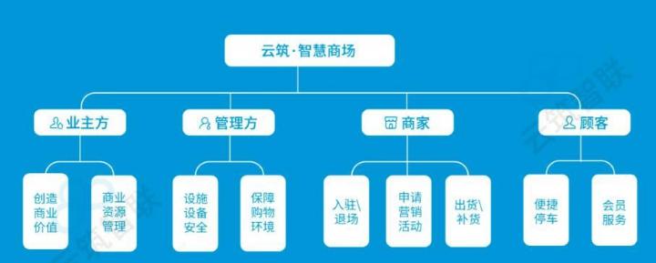 云筑智联参加上海智慧物业展并荣获智能科技创新奖