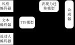 """搜狗创新发布微信首款个性化TTS小程序——""""故事大王"""""""
