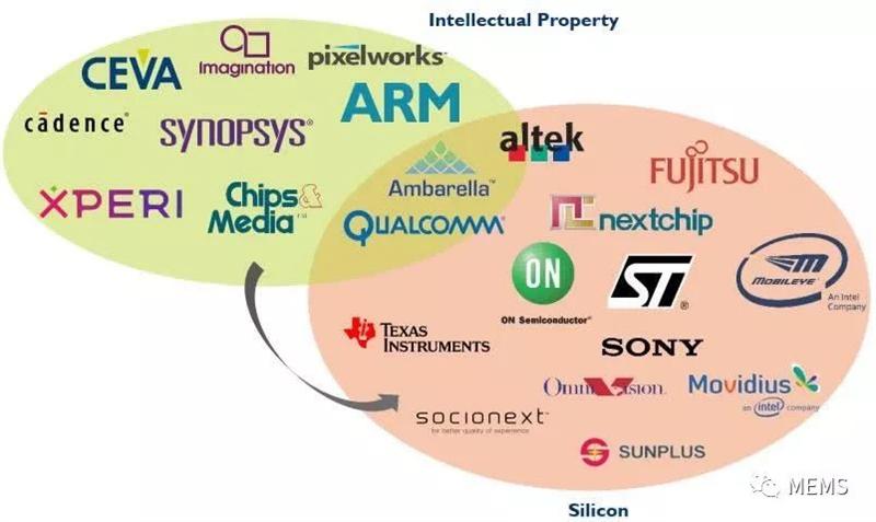 2020年CPU行業趨勢