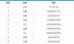 不足1个月 小米电视登顶俄罗斯销售榜:力压三星LG