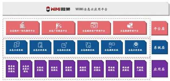 全息AI视觉第一股WiMi微美云息赴美IPO纳斯达克,AI年融资超