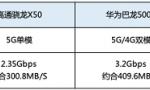 买5G手机一定要先看基带,联发科双双领先受业内关注