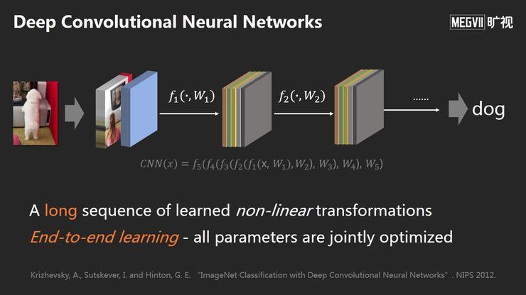 旷视首席科学家孙剑:深度学习变革视觉计算
