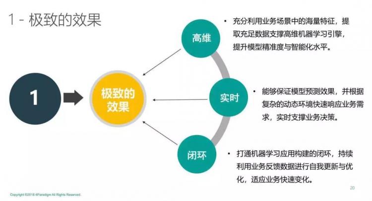 """第四范式戴文渊:企业智能化转型的""""1+N""""模式"""