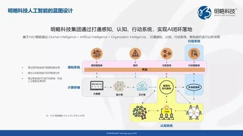 """明略科技""""大AI""""战略 打造人机协同智能系统三大核心能力"""