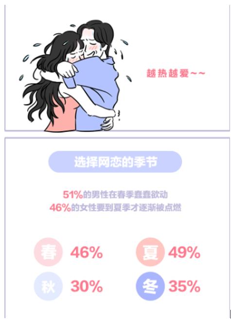 年轻人网恋新趋势:360七夕发布《2019年网恋迷惑行为分析》