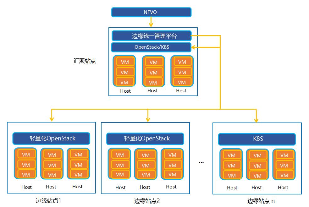 中兴通讯5G MEC: 面向5G的边缘云部署方案