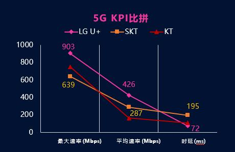 全球首份5G商用网络韩国测试报告出炉,华为助力LG U+绝对领先