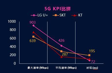 韩国5G商用网络实测:网速比4G快4倍,华为是提速主要功臣