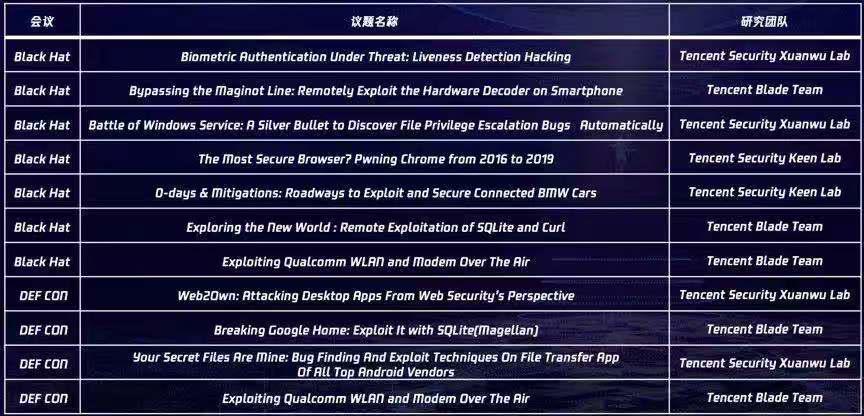 """腾讯Blade Team亮相黑客圈""""奥斯卡"""", 五大议题聚焦安全前沿"""