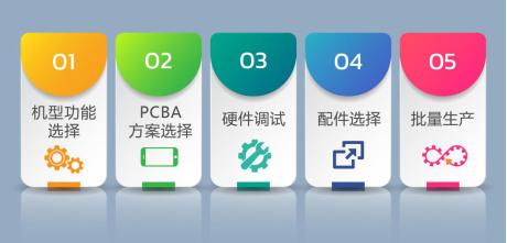 涂鸦智能AI+IPC自助开发平台-一站式、零代码、在线化,全面提速安防行业研发