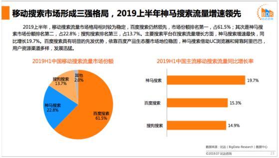 《2019上半年中国移动搜索市场研究报告》出炉,神马搜索流量增速第一
