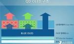 三星削减LCD产量,重心转移至QD-OLED显示器