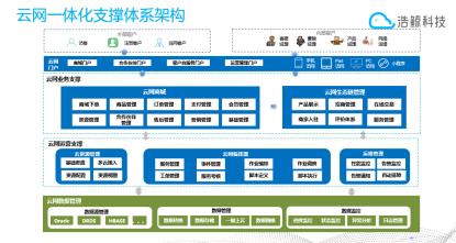 浩鲸科技云网一体化解决方案助力中国电信云网融合支撑落地