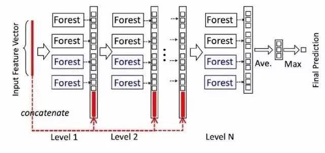 "AI进入大规模推理时代,英特尔技术矩阵强力支撑""深度森林""落地"