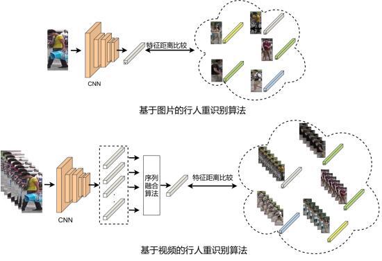 澎思科技刷新视频行人再识别(Video-based ReID)三大数据集世界纪录