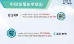 4G网速遭降低?中国移动电信4G网速低于全国平均值