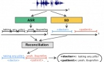 谷歌再获语音识别新进展:利用序列转导来实现多人语音识别和说话人分类