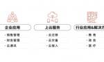 中国联通云市场,打造云网融合生态圈