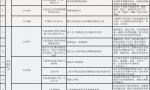 上海第二批19个人工智能试点应用场景公布