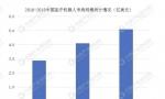 2020年中国医疗机器人市场或突破10亿美金