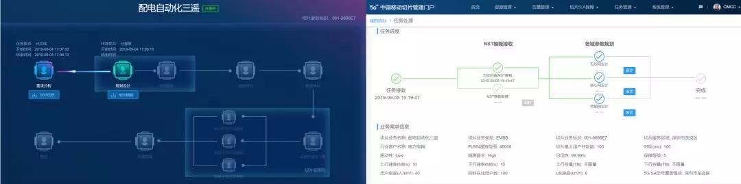 中国移动联手南方电网完成全网首个5G SA网络切片端到端流程拉通