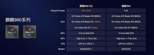 华为5G手机Mate30:搭载全球首款旗舰5G SoC芯片 19日发布