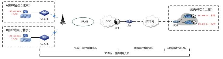 中国电信携手华为开通跨域5G入云专线 SA切片承载4K高清视频长途回传入云