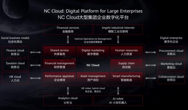 用友NC Cloud通过华为多项认证 共同构建全栈国产化解决方案