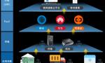 微网通联物联网平台:助力智慧冷链物流大爆发
