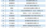 """华为、Testin、商汤入榜《互联网周刊》""""2019人工智能未来企业TOP100"""""""