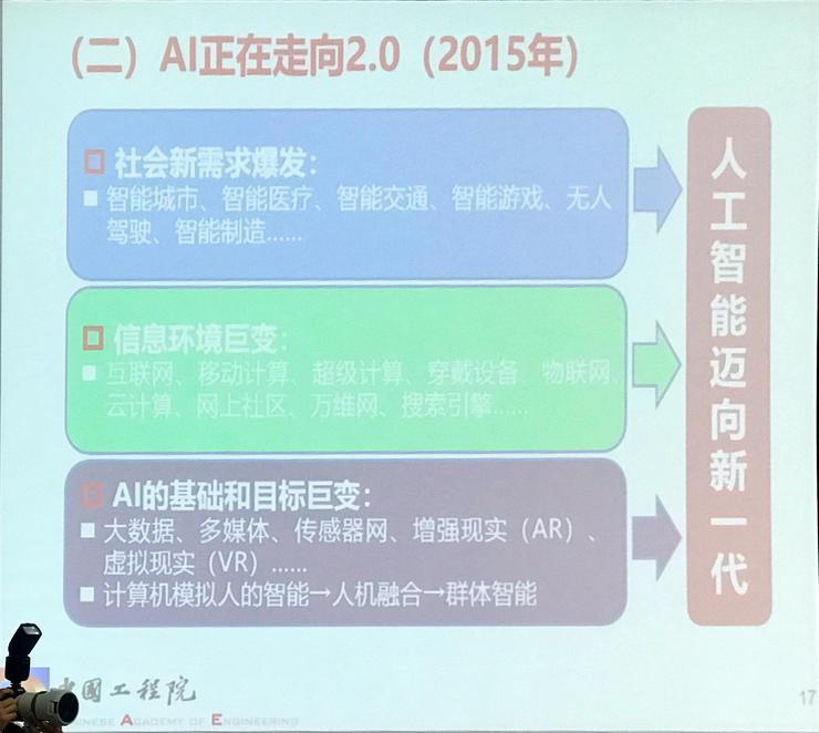 潘云鹤院士:人工智能走向2.0 人类世界由两元变成三元