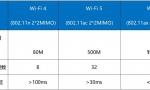 从中国国际信息通信展看Wi-Fi 6:千兆时代的家庭网络必备伴侣