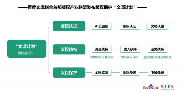 """百度文库携手首都版权产业联盟推出""""文源计划"""",为内容创作者提供版权认证"""