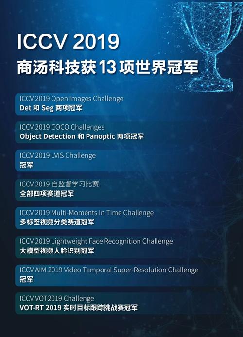 """ICCV 2019落幕 商汤诠释中国原创""""高度""""""""厚度""""和""""广度"""""""