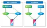 2020年5G终端发展展望:NSA/SA双模终端将成市场主流