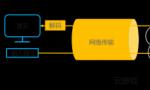 华为iLab联合顺网科技发布云游戏白皮书运营商和云平台是趋势